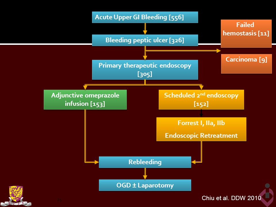 Nov 2003 to May 2008 Acute Upper GI Bleeding [556]
